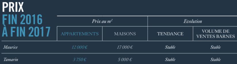 ile-maurice-destination-essor-immobilier-luxe